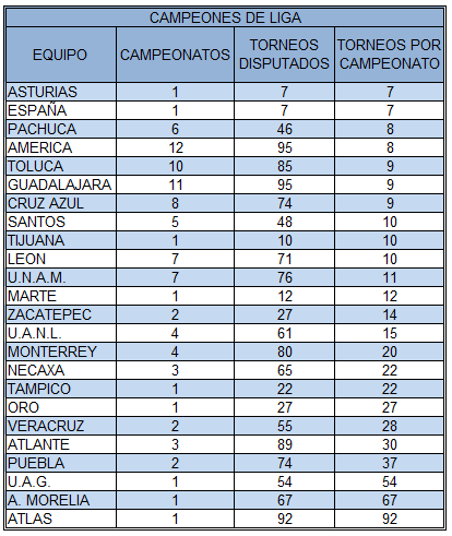 20160530 Campeonatos por Torneo
