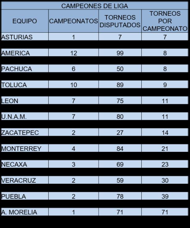 TORNEOS POR CAMP CL18